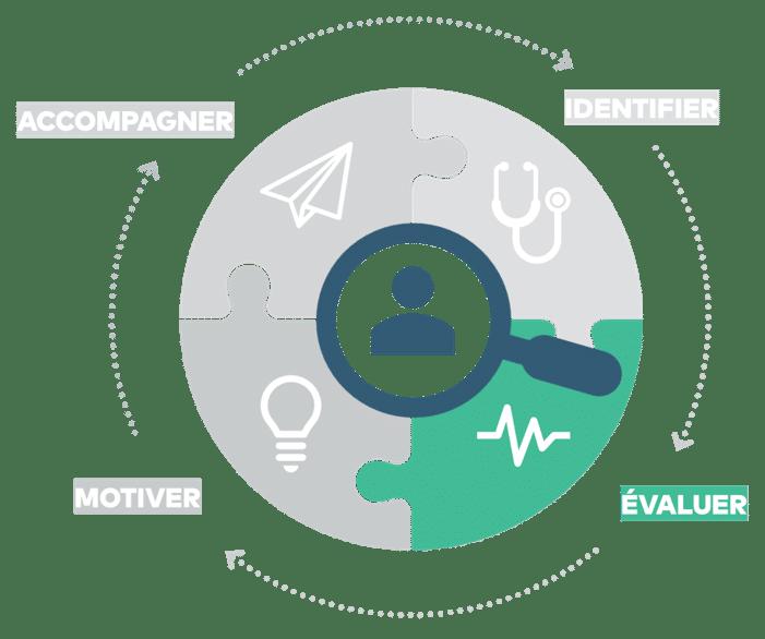 Smart Sciences RH - Evaluer les candidats sur Paris et sa région