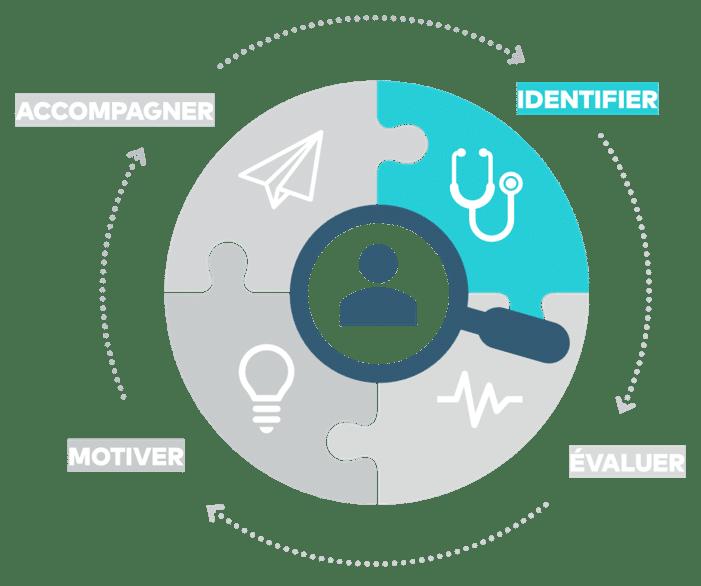 Smart Sciences RH - Identifier des candidats sur Paris et sa région